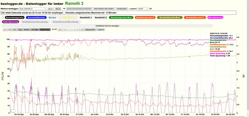 Aufzeichnung von Temperatur und Luftfeuchtigkeit der Ramelli 3